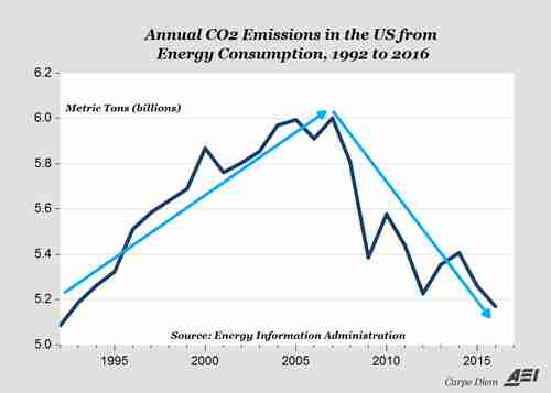 Thanks to fracking, the US carbon emission problem is taking care of itself, with energy carbon emissions down by 25% since 2007. (AEI)
