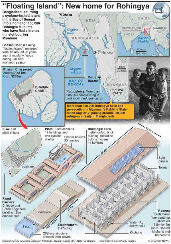 Infographic: Construction on Bhasan Char