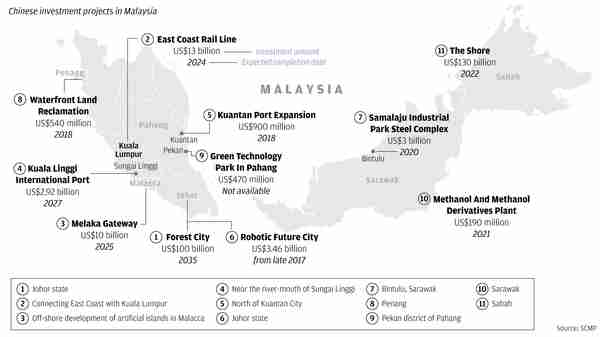 Chinese investment projects in Malaysia (SCMP)
